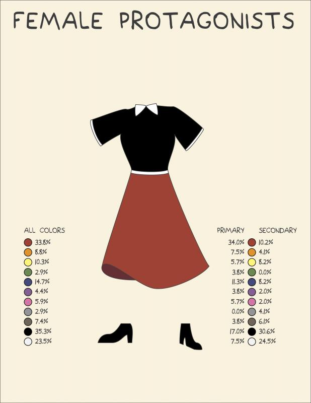 Costume Color Diagram: Female Protagonists