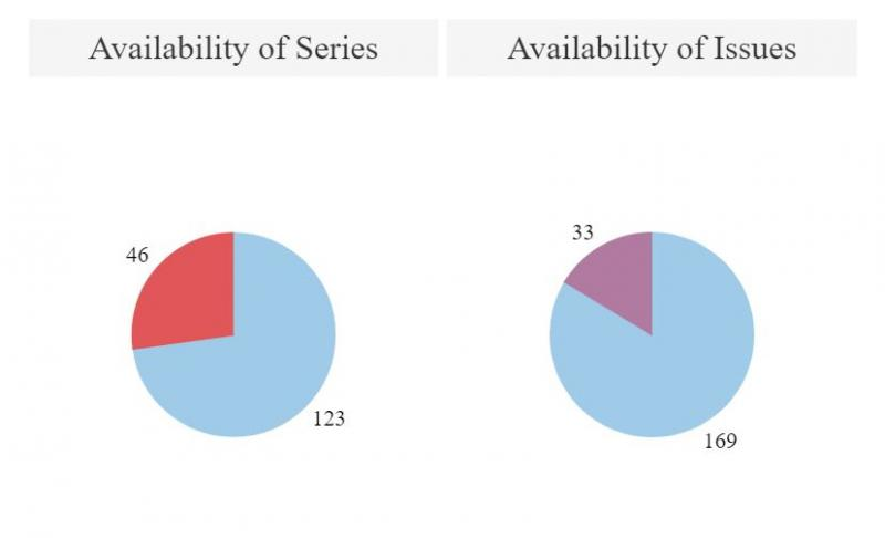 Pie charts: Availability of Cooper Comic Book Collection Reprints