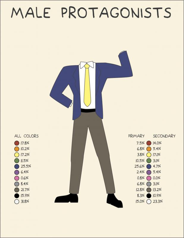Costume Color Diagram: Male Protagonists