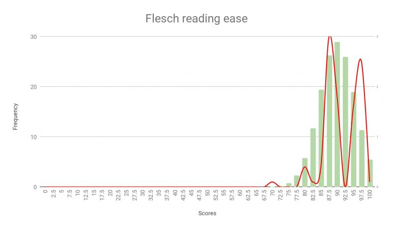 Flesch Reading Ease, Cooper Comic Collection